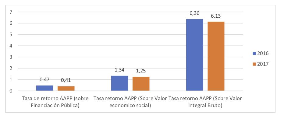 Tasa Retorno - Valor Social - Informe anual Aprosub 2017