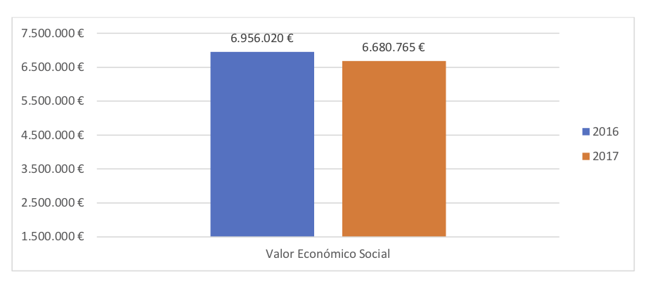 Valor Económico Social - Informe anual Aprosub 2017