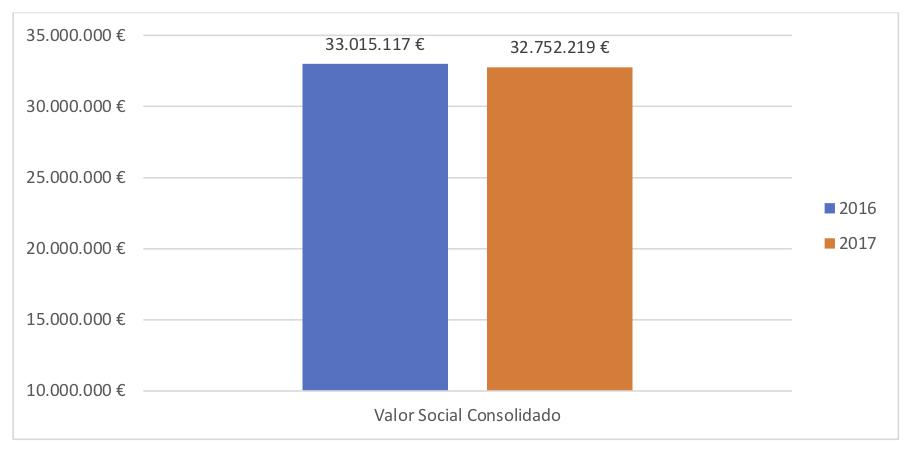 Valor Social Consolidado - Informa anual Aprosub 2017